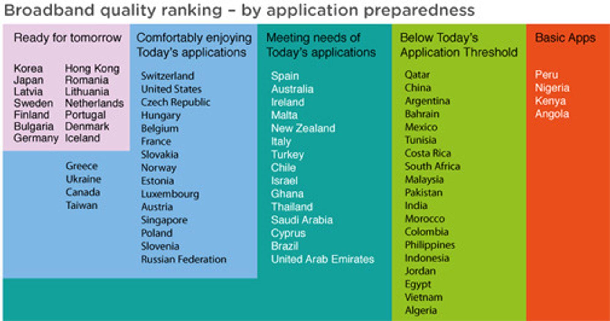 14 land har en infrastruktur som er beredt på morgendagens tjenester. Norge er ikke blant dem.