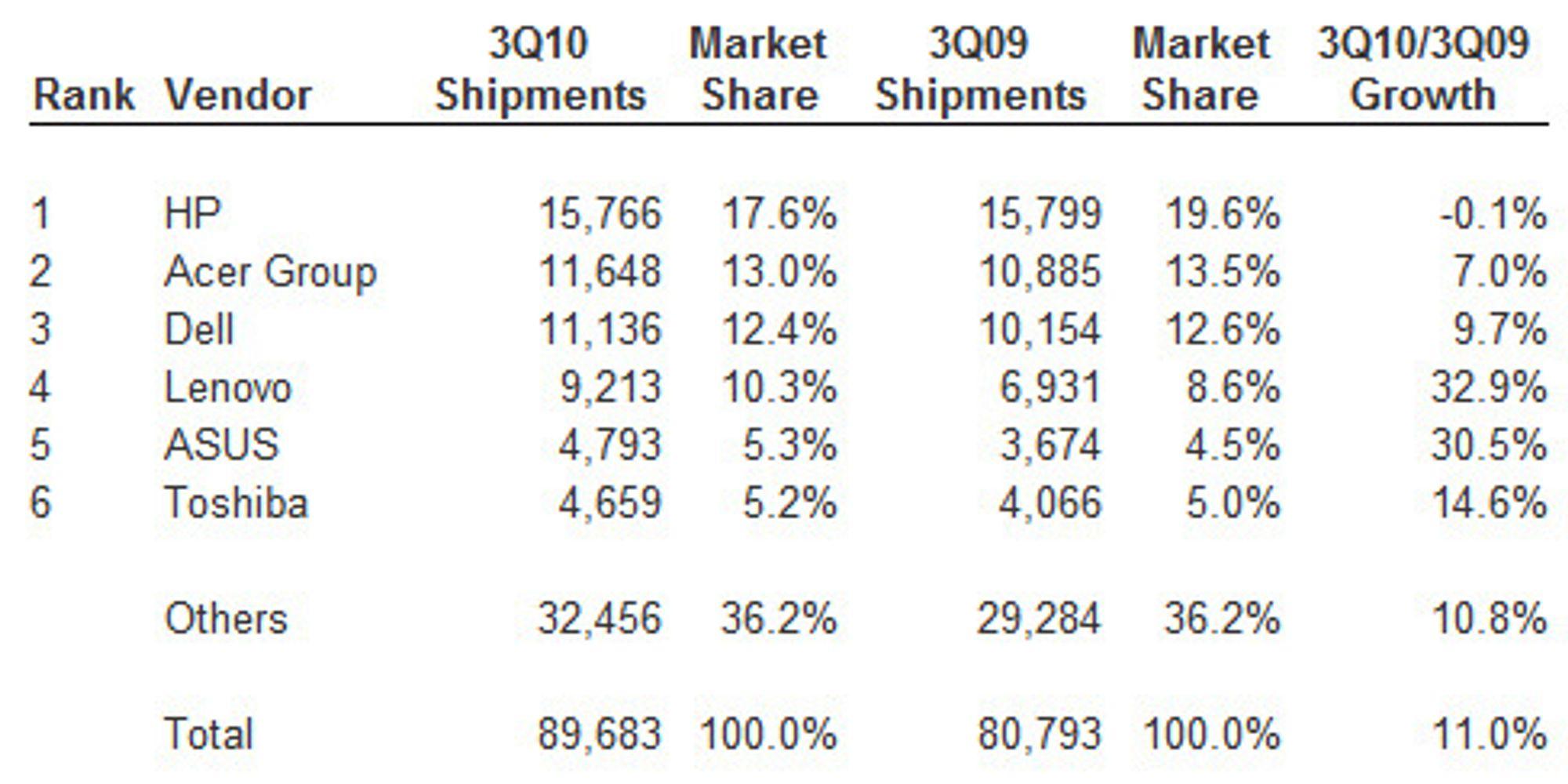 De seks største leverandørene av pc-er globalt i tredje kvartal av 2010. Salgstallene er oppgitt i antallet tusen leverte pc-er.