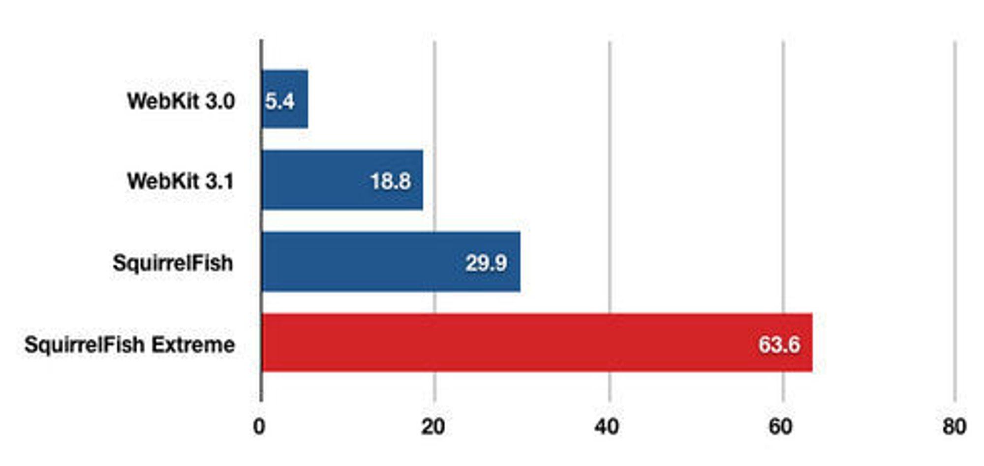 Antallet utførte kjøringer av Sunspider per minutt.