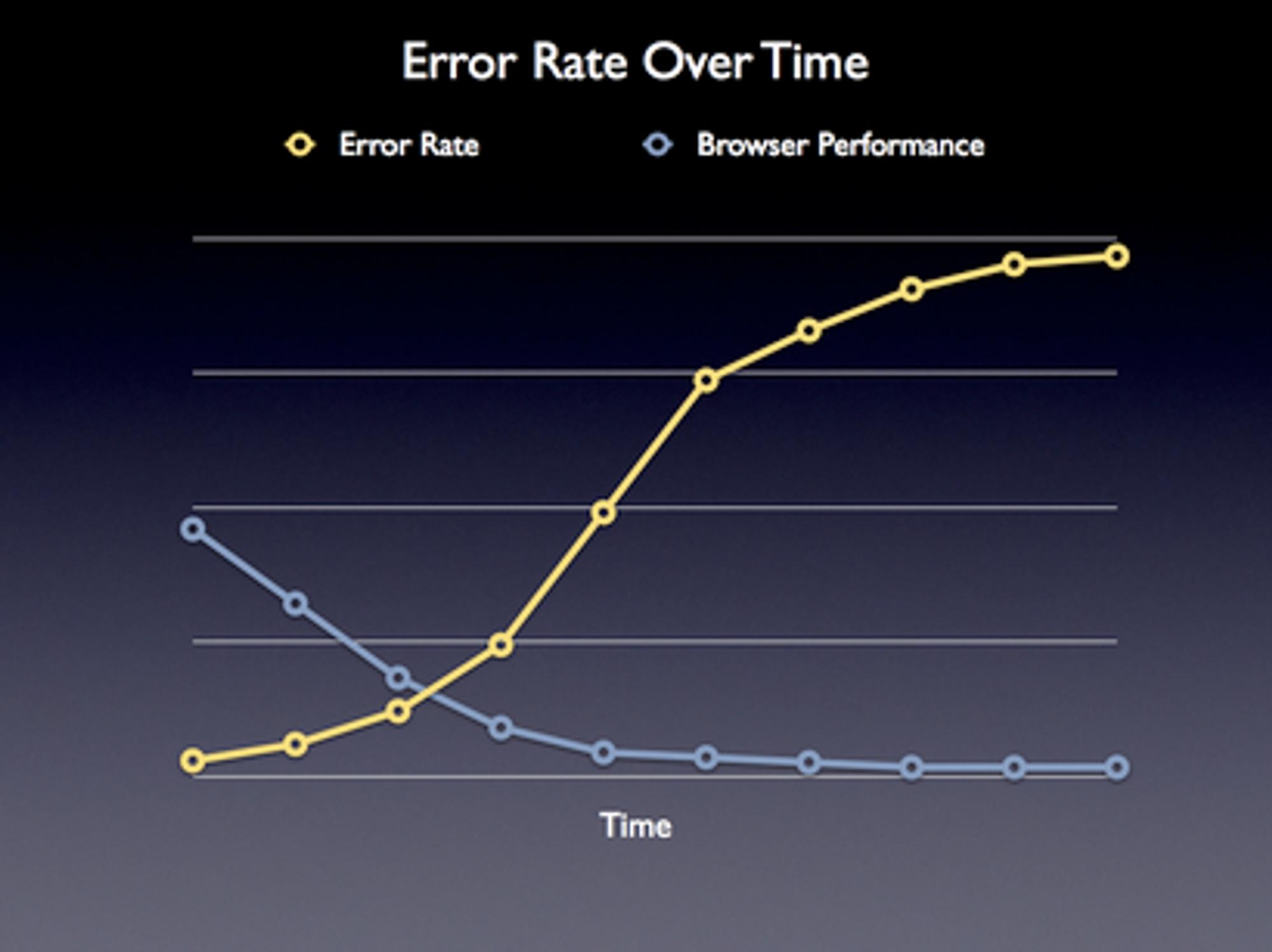 JavaScript ytelsestesting - feilmargin i forhold til varighet av test.