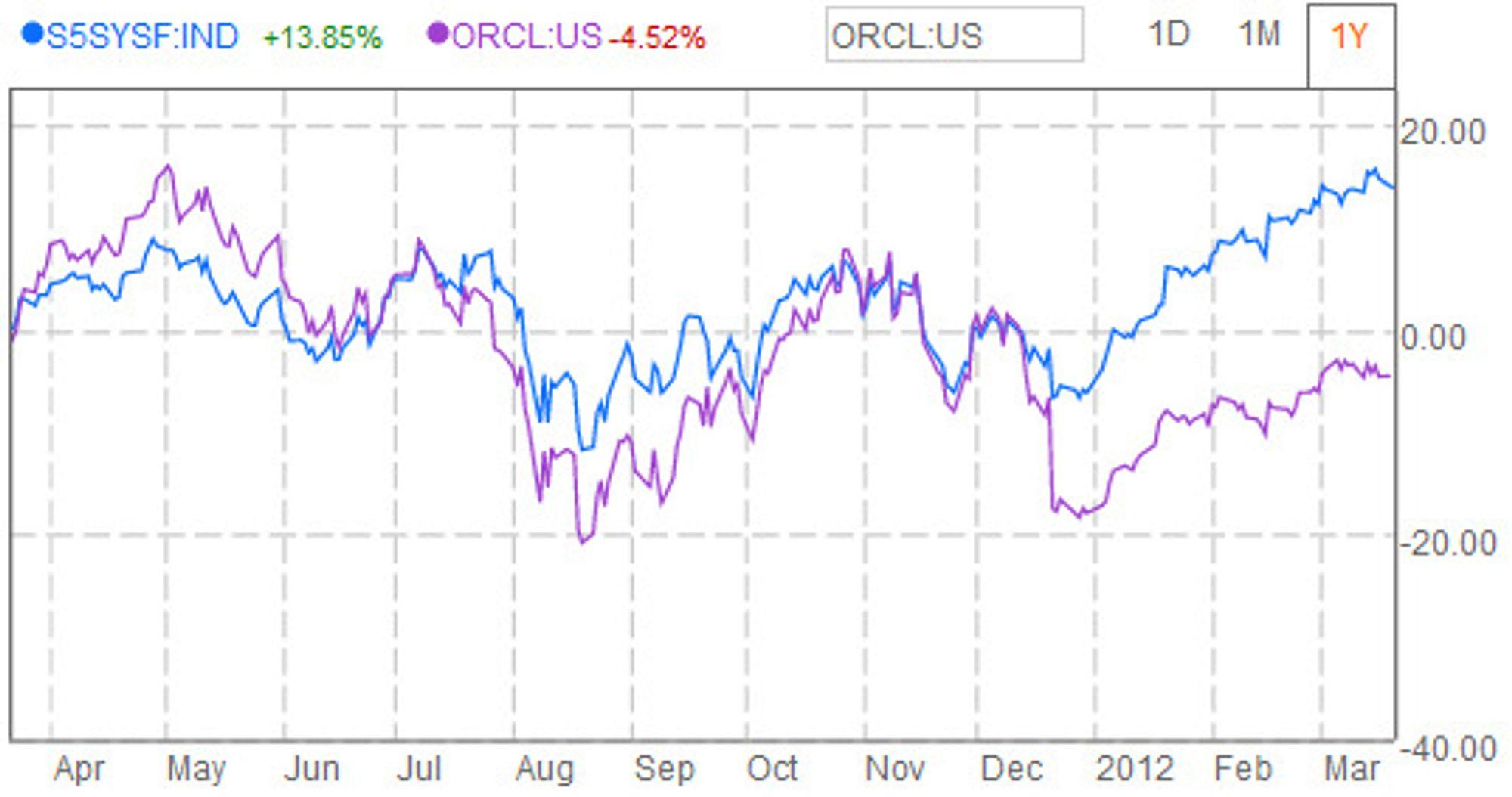 Oracles aksjekurs sammenliknet med S&P programvareindeks de siste tolv månedene.