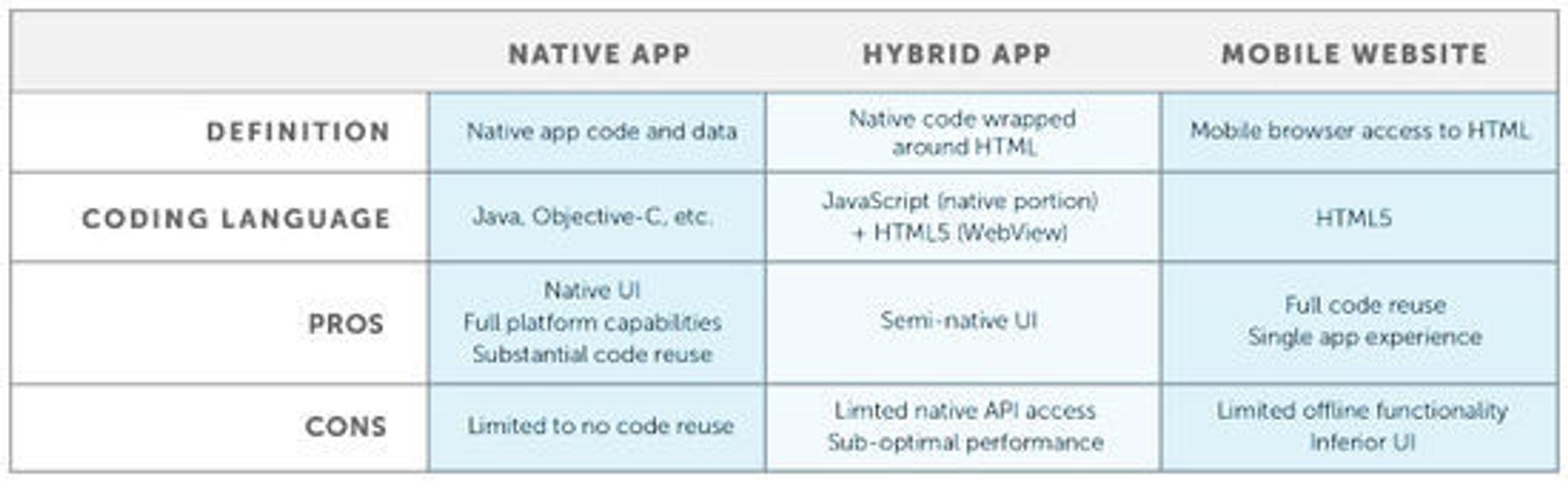 Fordeler og ulemper med bruk av systemspesifikke applikasjoner i forhold til applikasjoner som er helt eller delvis webbaserte, ifølge Appcelerator.