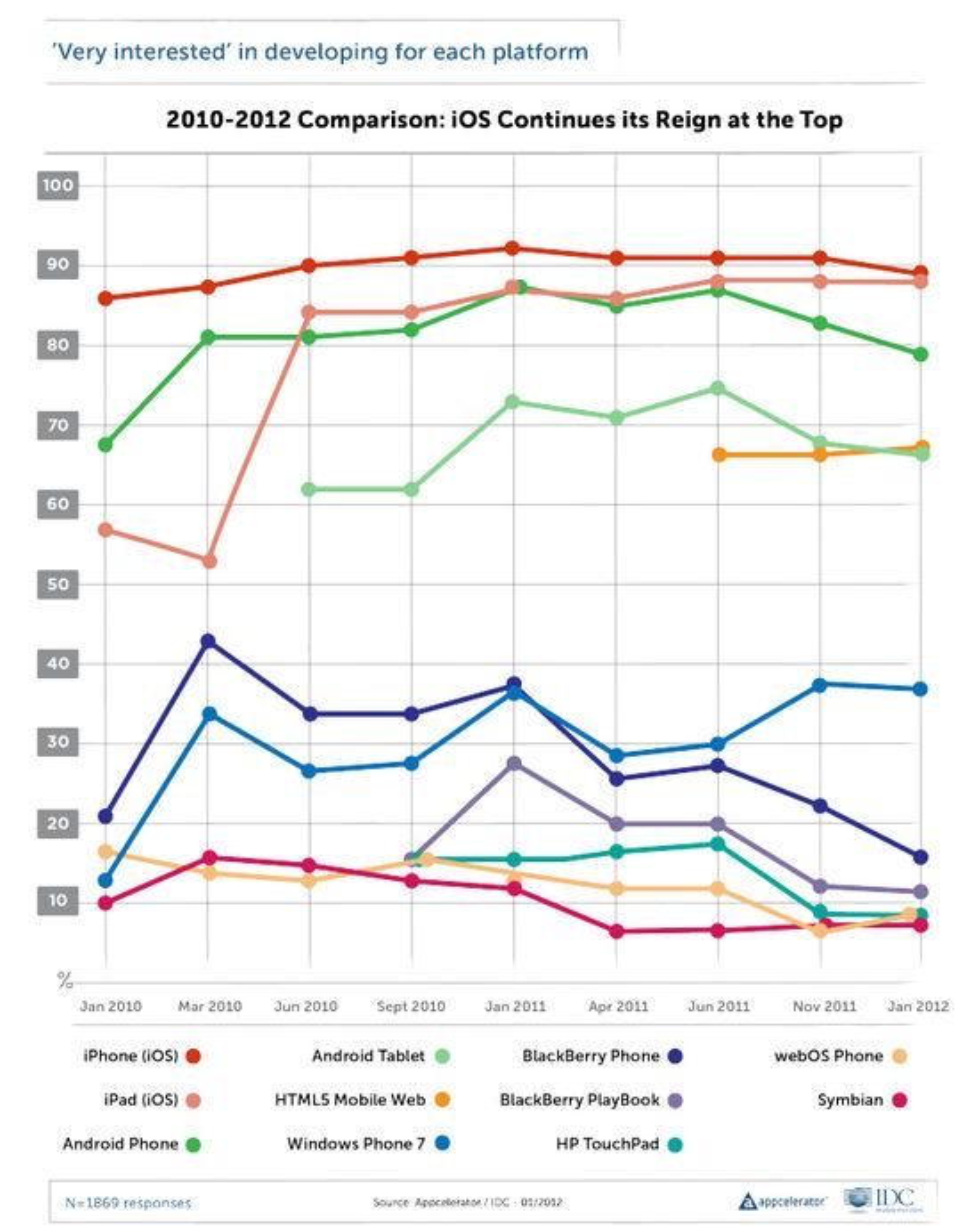 Diagrammet viser hvor stor andel av de intervjuede utviklerne som oppgir at de er veldig interessert i å lage applikasjoner til  de nevnte plattformene.