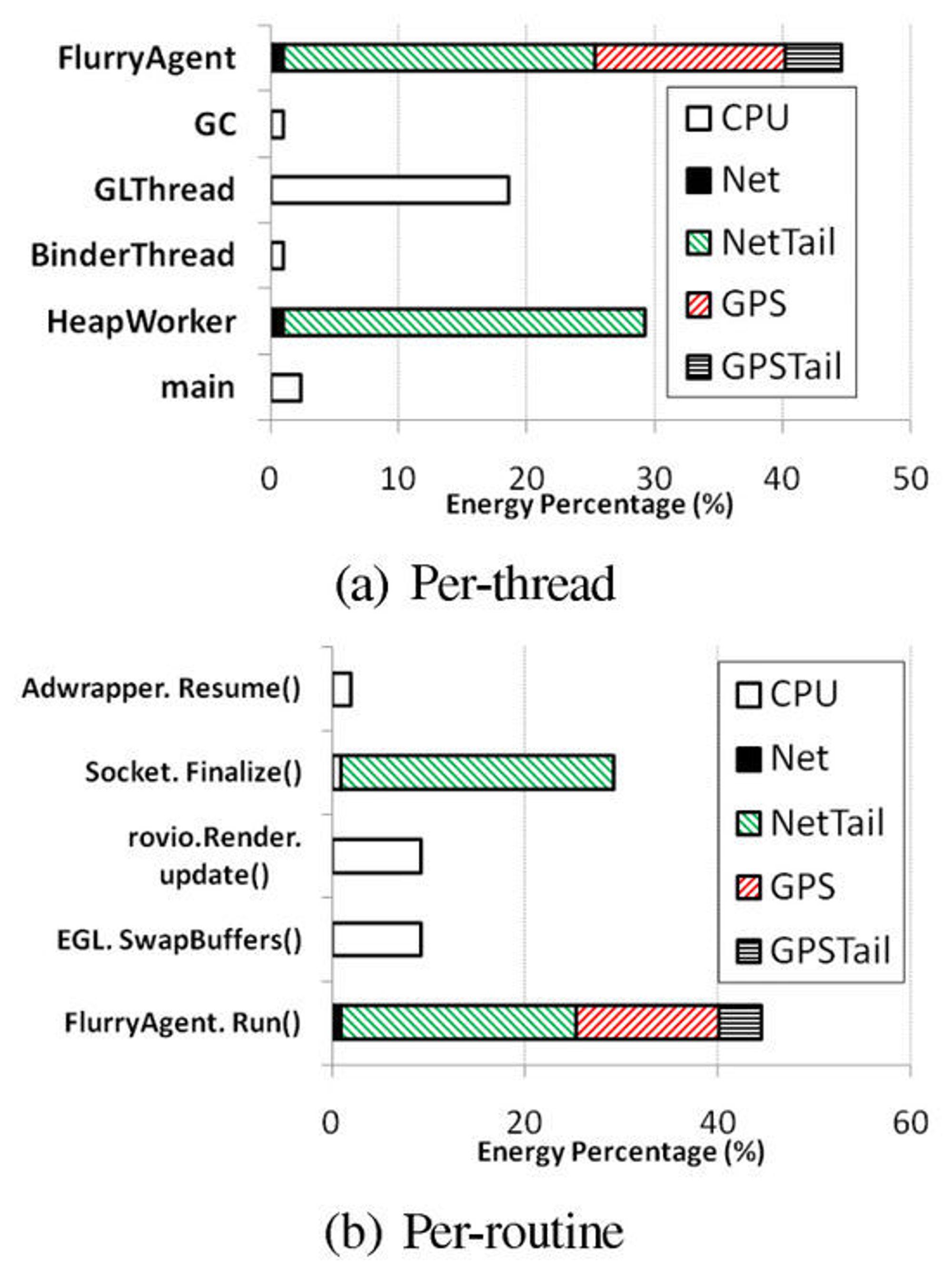 Prosentvis fordeling av energibruken i Angry Birds for Android fordelt på ulike tråder (øverst) og ulike rutiner (nederst).