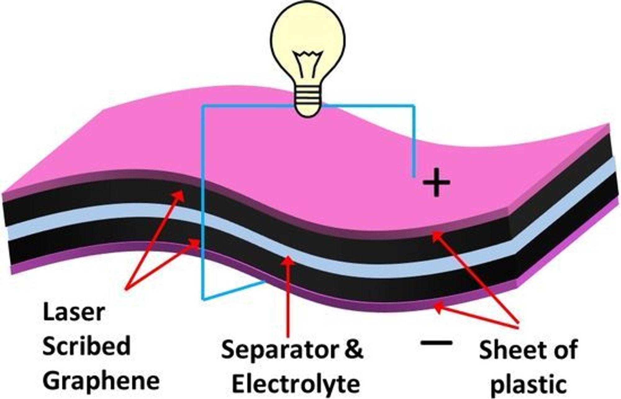 Skisse over superkondensator laget med laserrisset grafen.