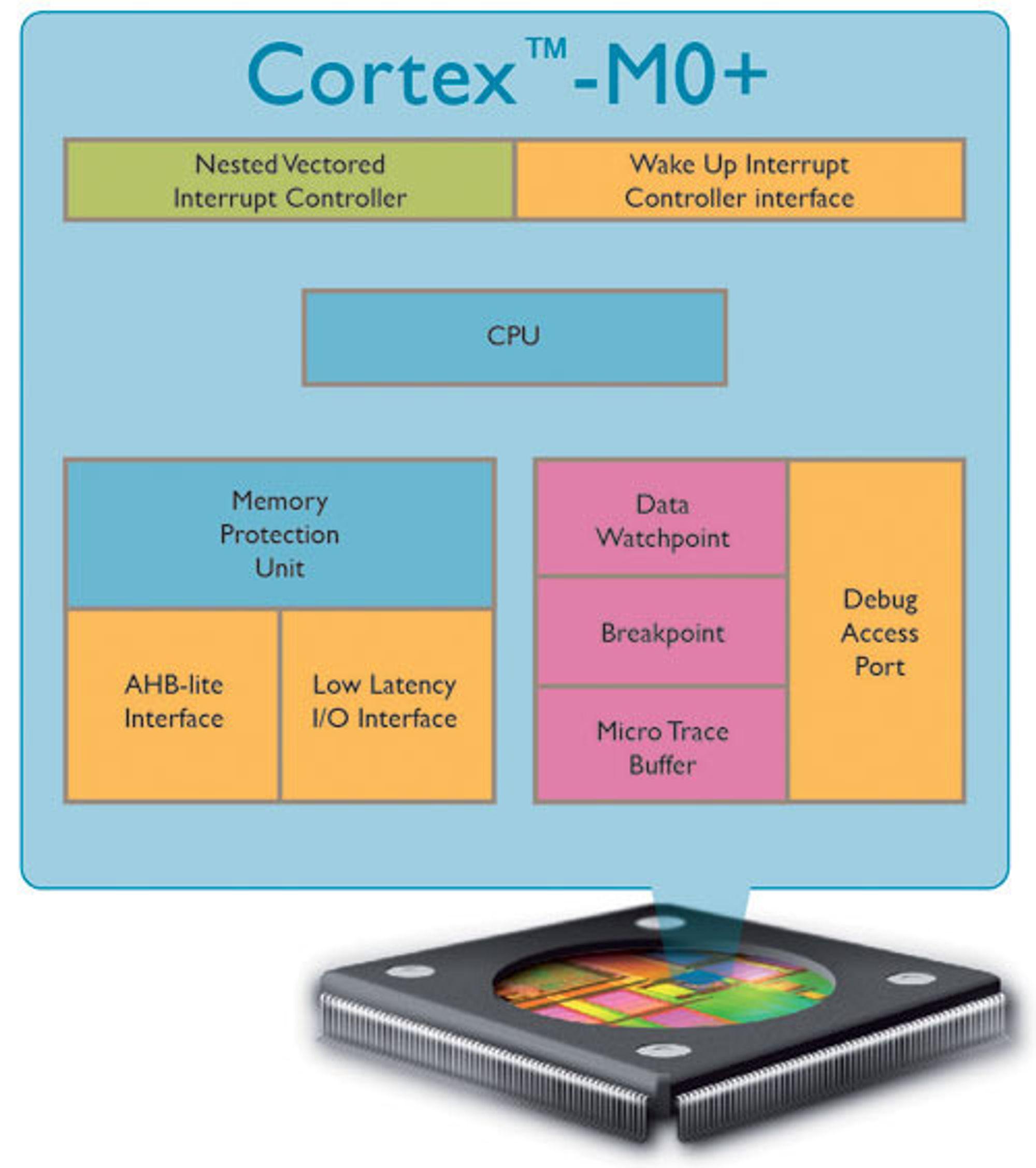 Oversikt over hovedkomponentene i ARMs Cortex-M0+-brikke