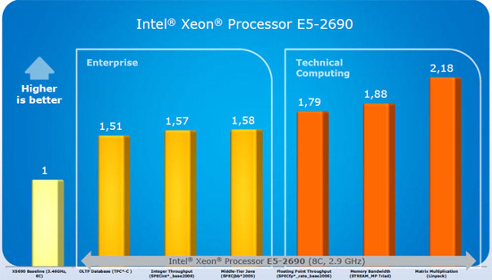 Ytelsesskår for E5-2690 mot forgjengeren X5690 i ulike bedrifts- og tekniske applikasjoner. E5-2690 har åtte kjerner og kjører i 2,9 GHz, mens X590 har 6 kjerner og kjører i 3,46 GHz. Begge bruker 130 watt.