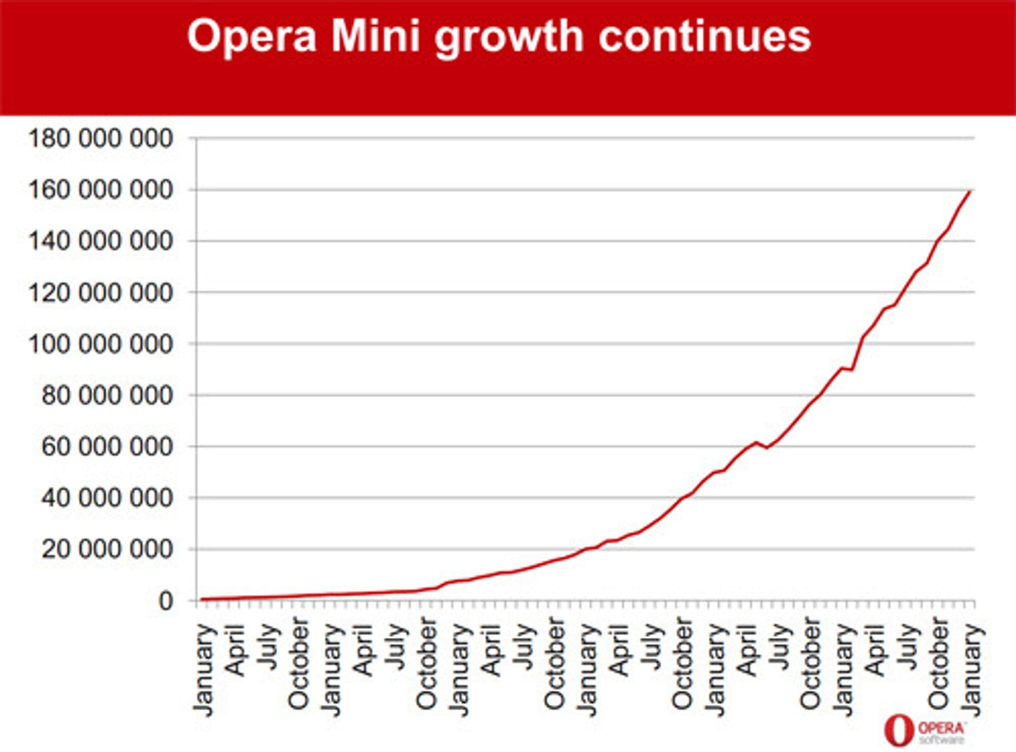 Opera mister sin nummer 1-posisjon blant mobile nettlesere, trass sterk og fortsatt vedvarende vekst. Android og iOS vokser rett og slett enda raskere.