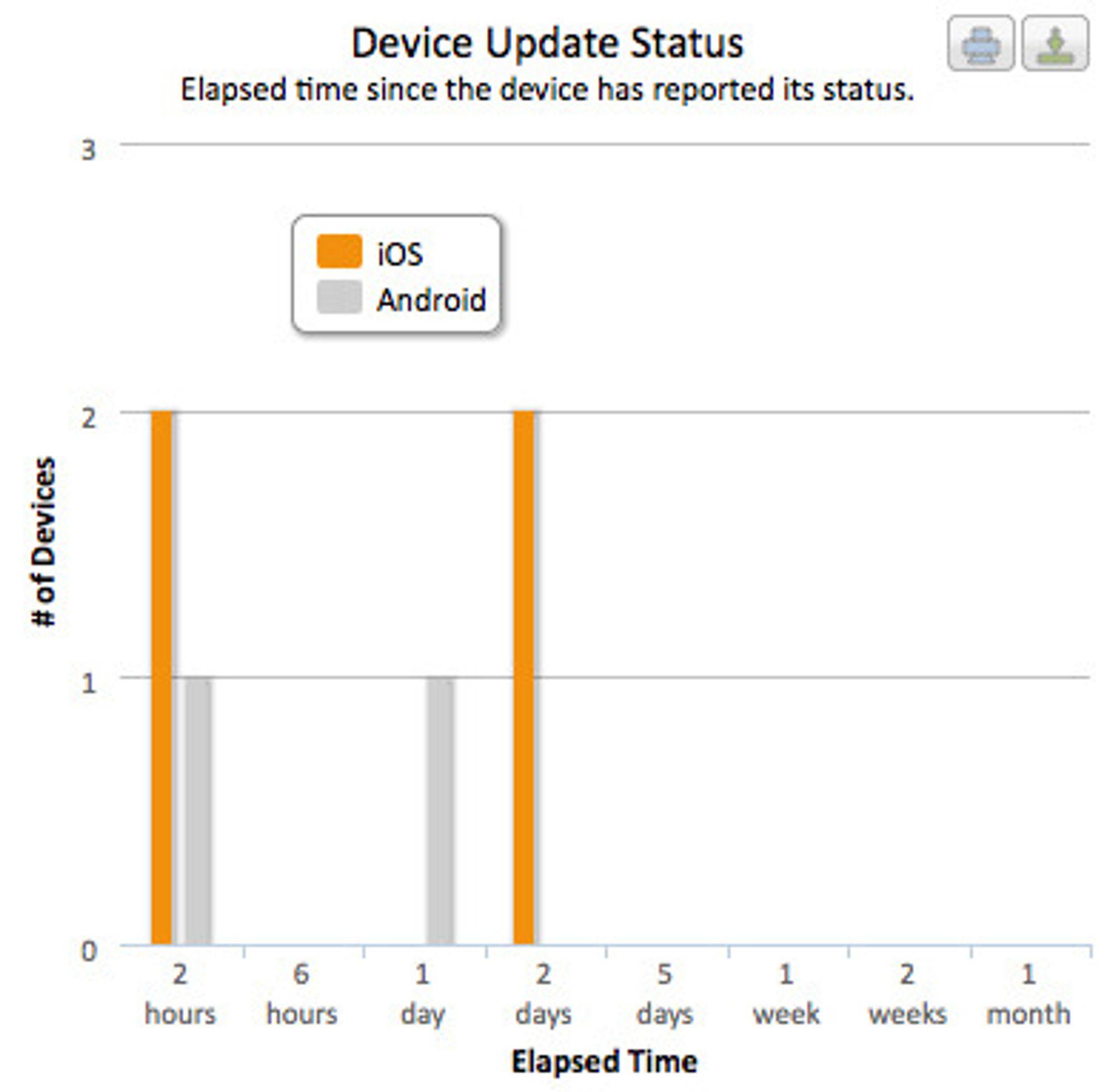 Eksempel på rapport fra EMM: Tid siden de mobile enhetene tilhørende en bestemt gruppe sist meldte sin status.