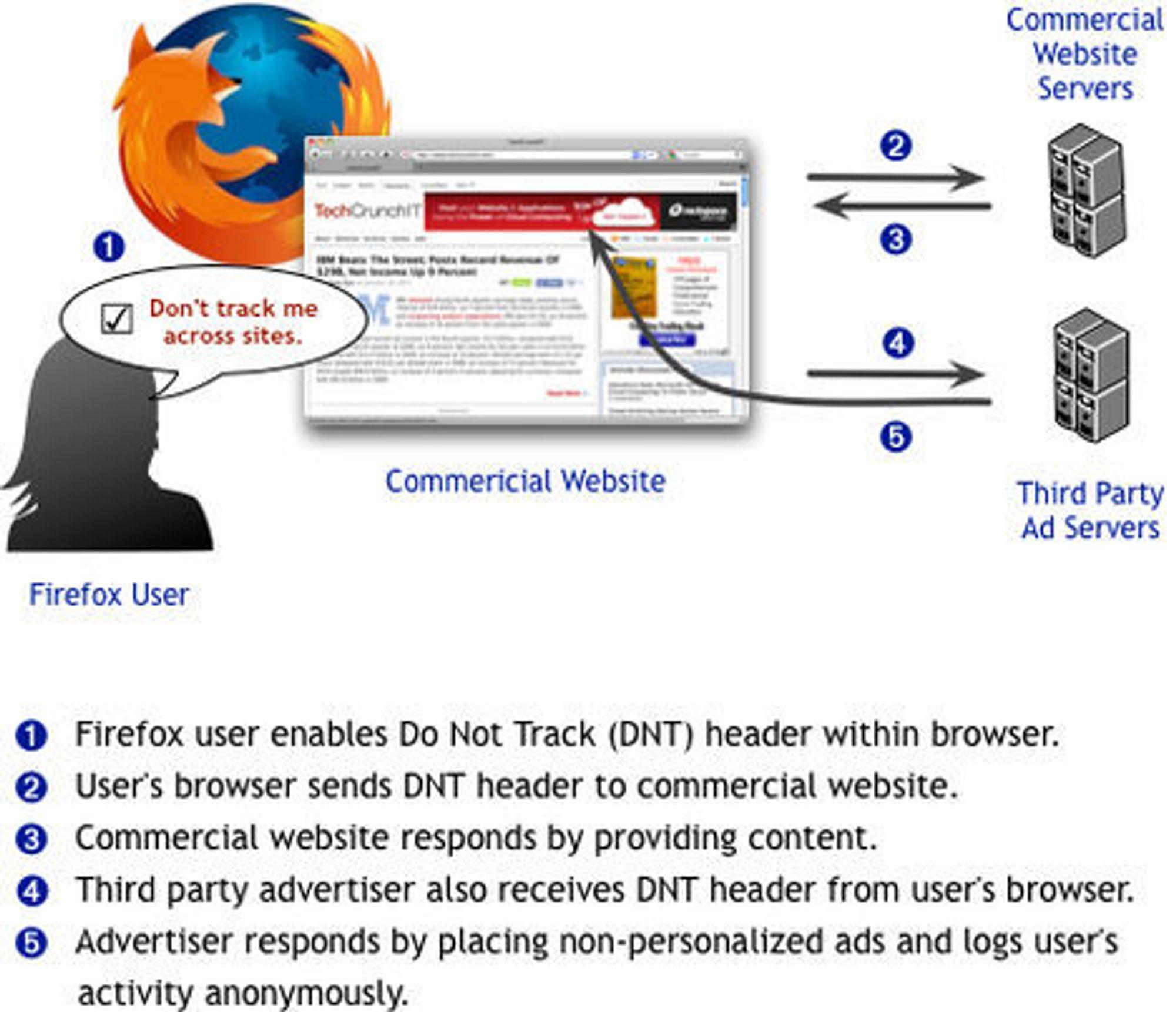 Mozillas opprinnelige skissering av hvordan Do Not Track fungerer.