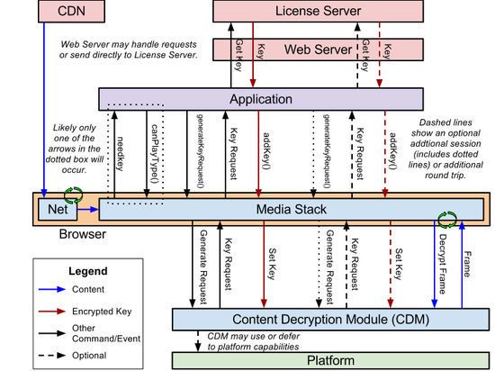 Eksempel på hvordan Encrypted Media Extensions kan brukes til å levere DRM-beskyttet innhold.