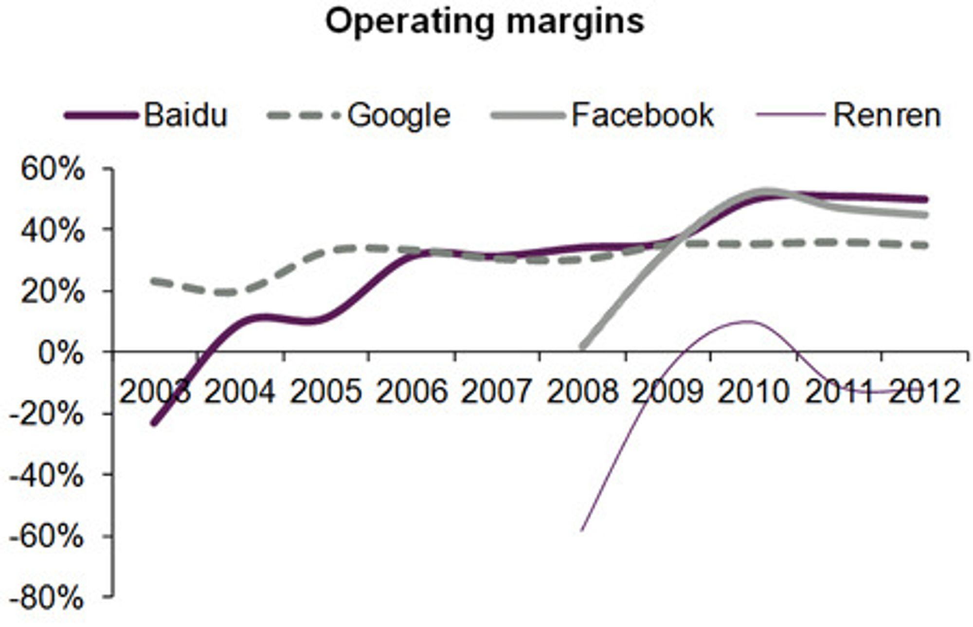 Poenget er at mens Facebook allerede har en driftsmargin på 47 prosent, går Renren fortsatt med underskudd.
