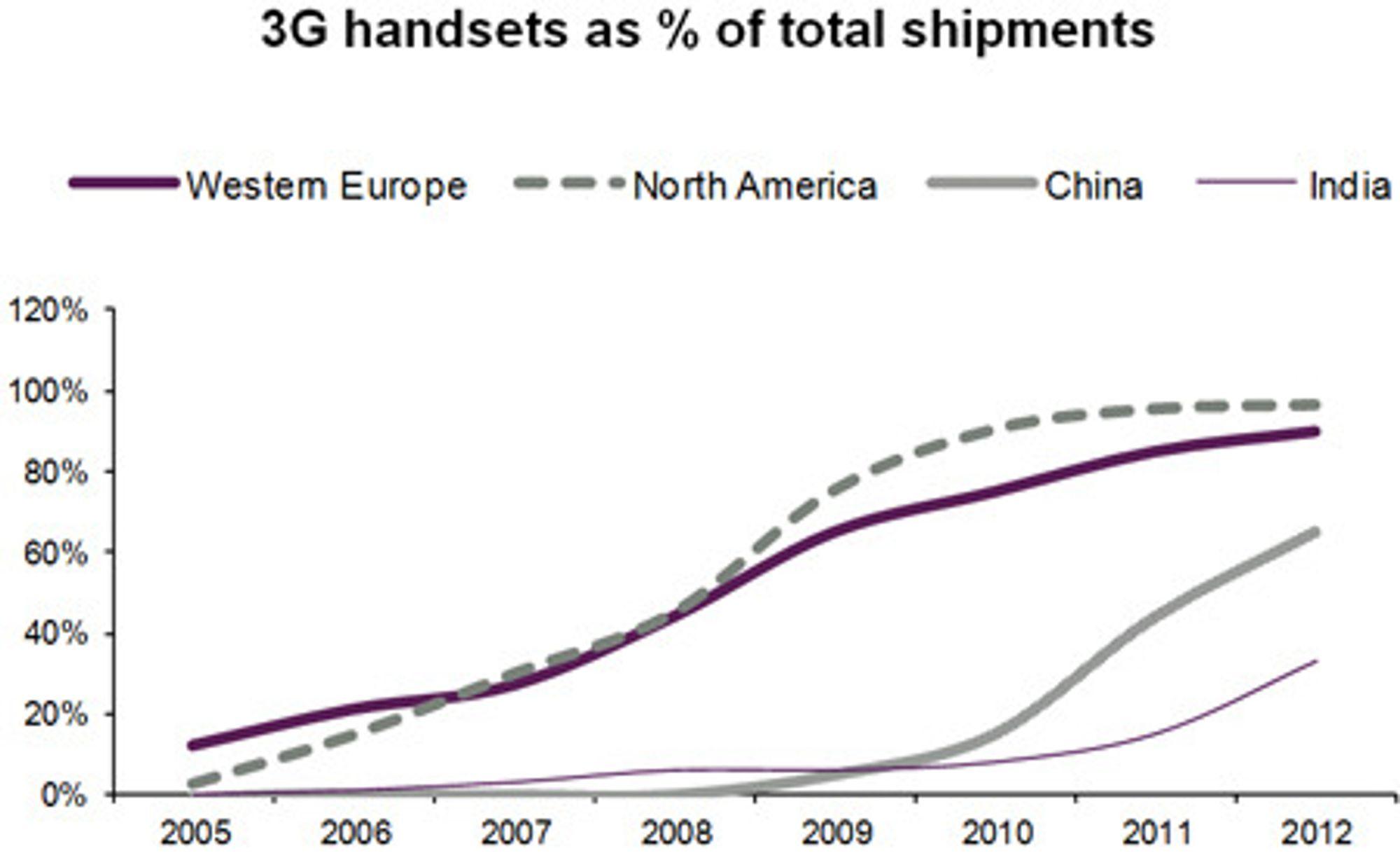 Innen utgangen av 2012 vil et flertall av kinesiske nettbrukere ha 3G mobil.