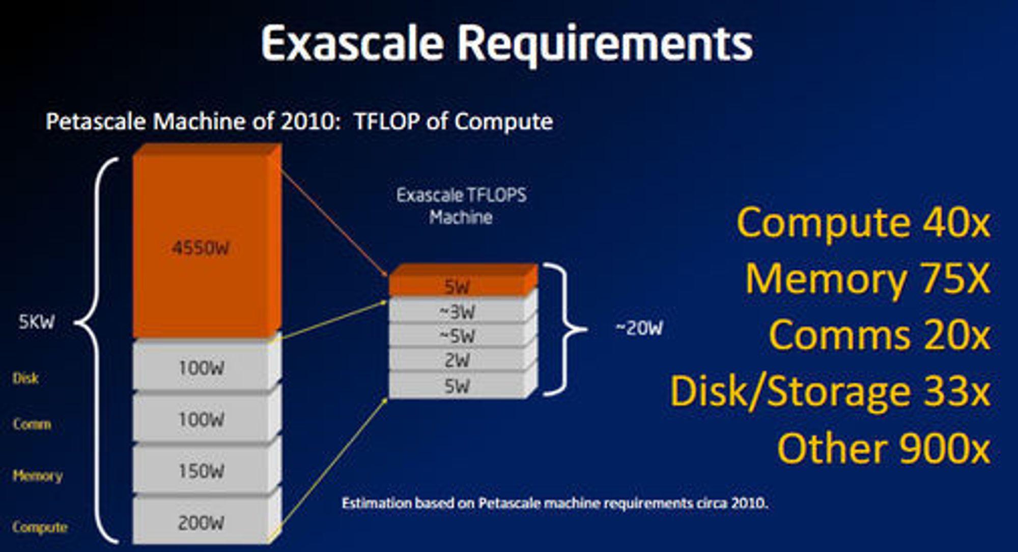 Kravene som Intel mener man må sette til energieffektivitet i datamaskiner for å kunne oppnå systemer med exaflops-ytelse.