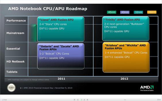 AMDs veikart for prosessorer til bærbare pc-er.