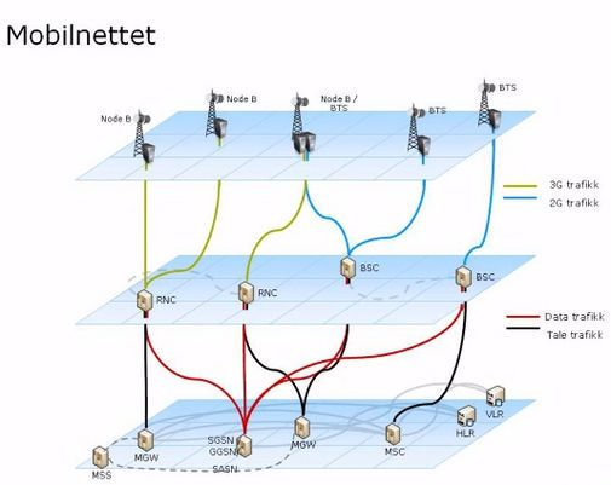 Skisse over oppbyggingen av Telenors mobilnett i Norge.