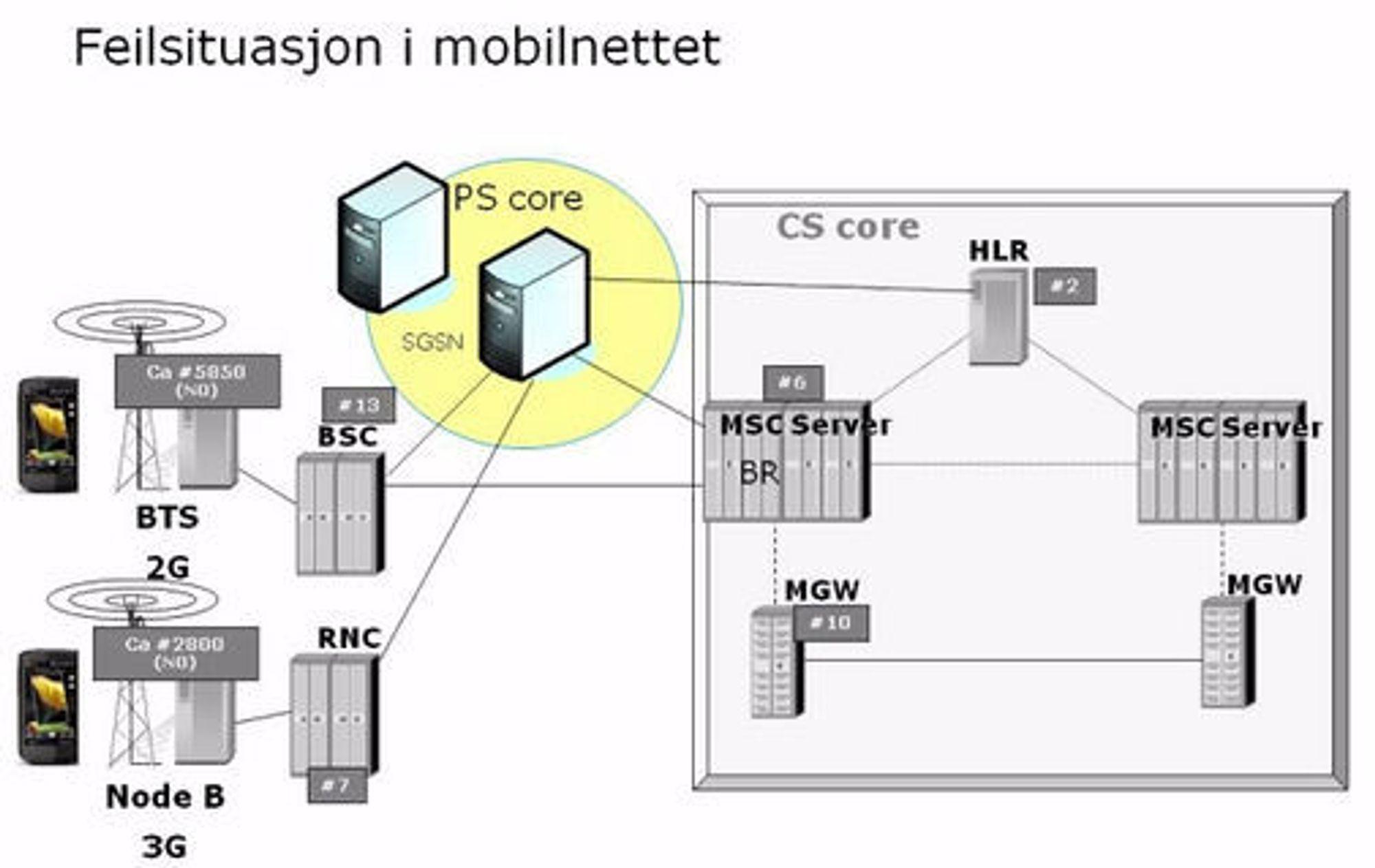 Feilen oppstod etter en omstart av en av SGSN-komponentene, som vises i illustasjonen over.