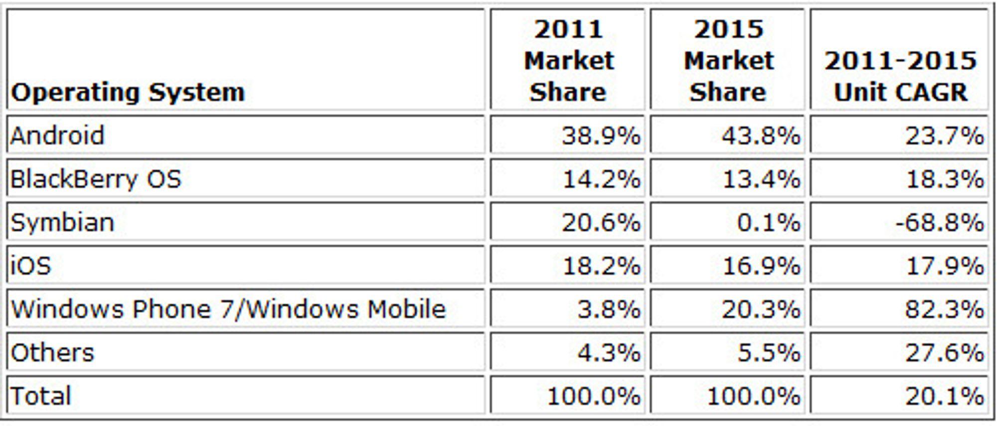 IDCs prognose for markedsandeler i smartmobilmarkede i 2011 og 2015, samt forventet vekst i enhetssalget.