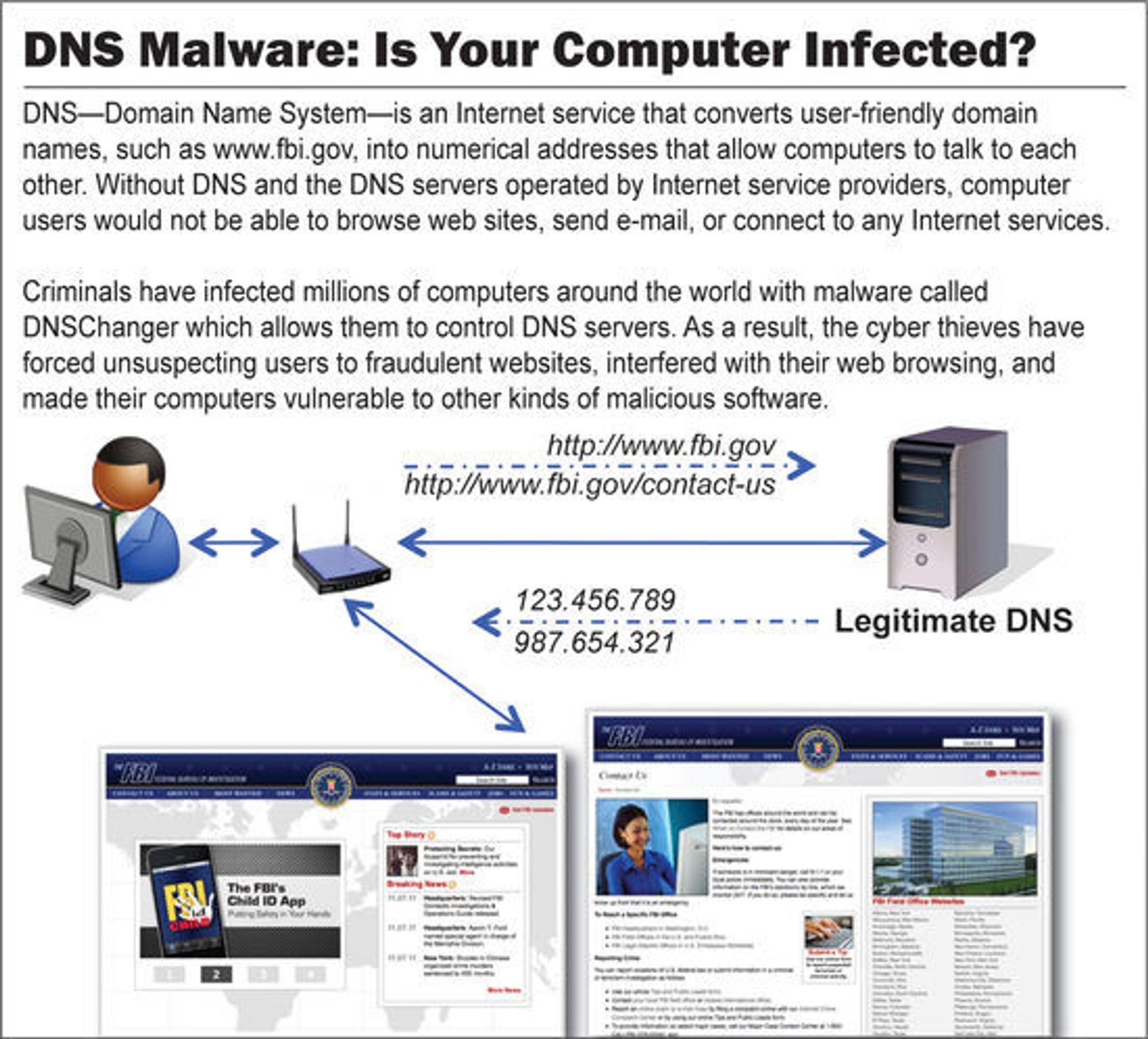 Fungerende DNS-tjenere (domain name system) er avgjørende for muligheten til å oversette domenenavn til deres respektive IP-adresser. Neste måned skal FBI skru av en rekke midlertidige DNS-tjenere, noe som kan berøre mange som fortsatt er smittet av en trojaner.