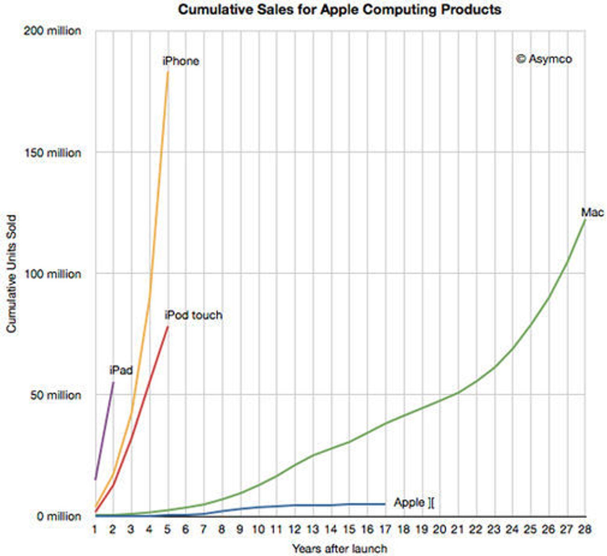 Kumulert salg siden lansering av Apples data-produkter.