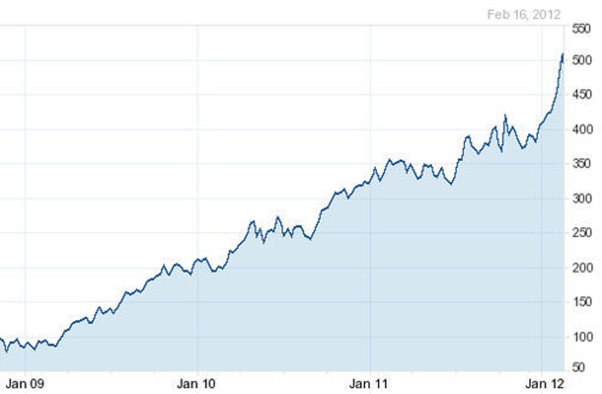 Apples aksjekurs fra januar 2009 til i dag.