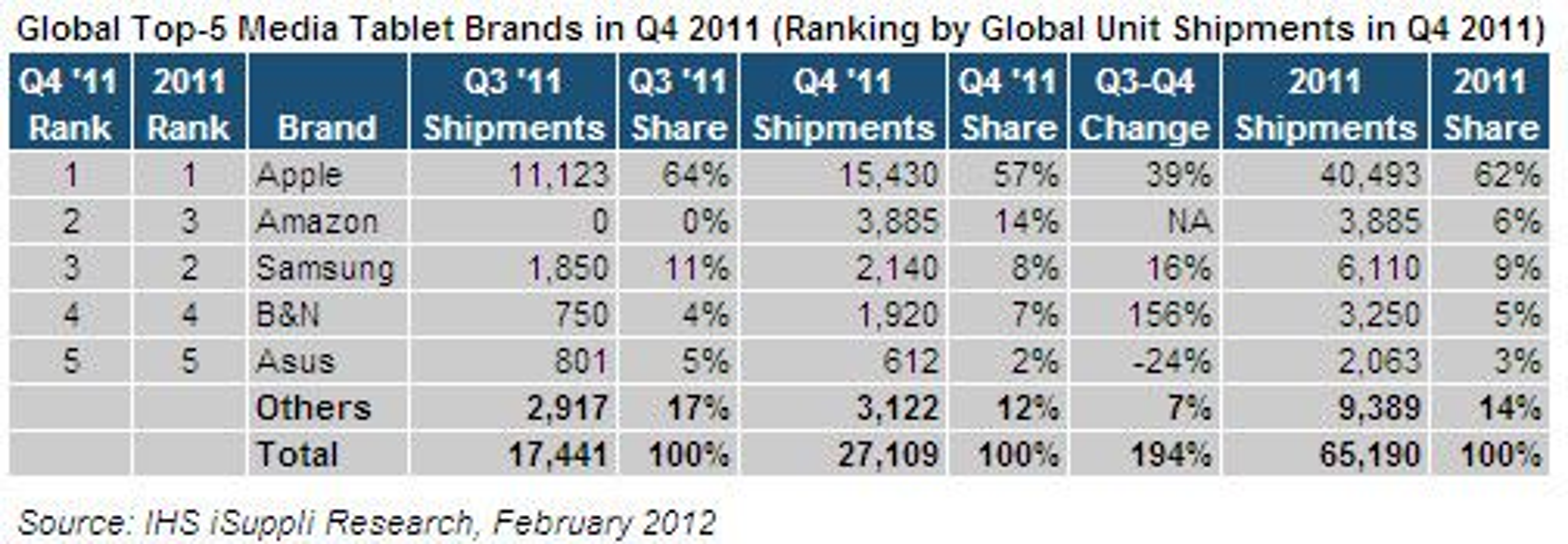 digi.no har gjort iSuppli oppmerksom på regnefeilen i nederste felt i kolonnen merket Q3-Q4 Change: Fra tredje kvartal til fjerde økte de globale leveransene med 55 prosent, ikke 194 prosent.