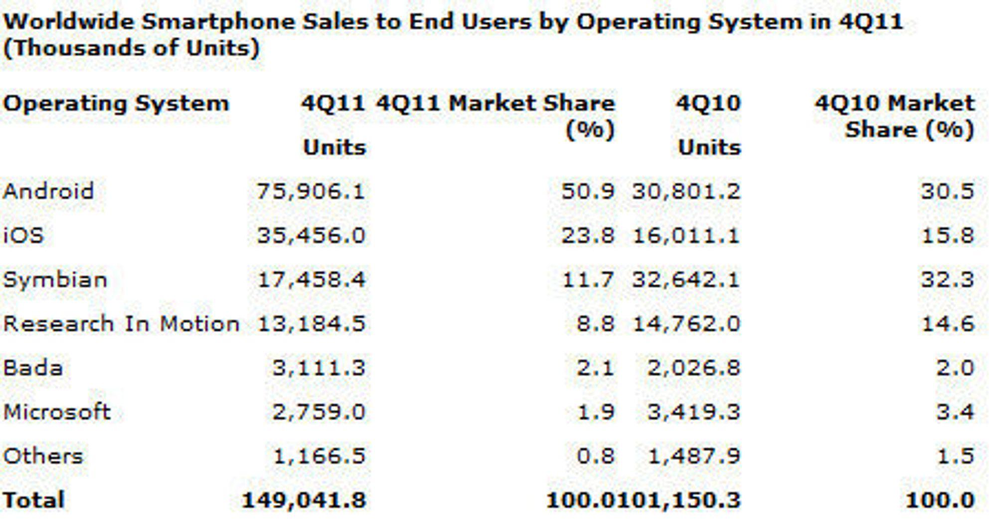 Markedsandelene til ulike  smartmobilplattformer i fjerde kvartal av 2011 ifølge Gartner.
