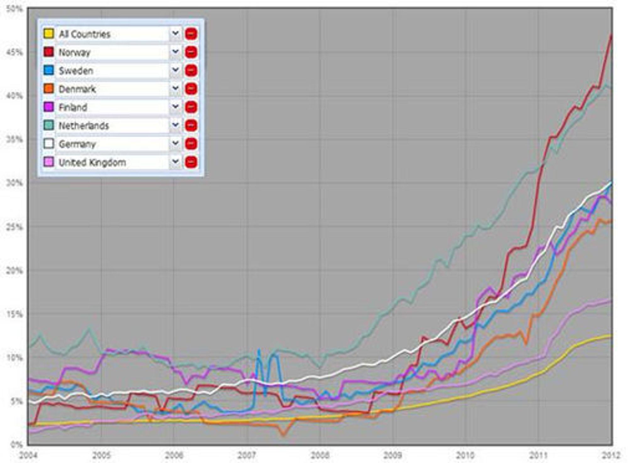 Norge gjør et byks fra ett år siden, og er nå best i klassen på prosentandel ISP-er som har kunngjort IPv6-adresseblokker.