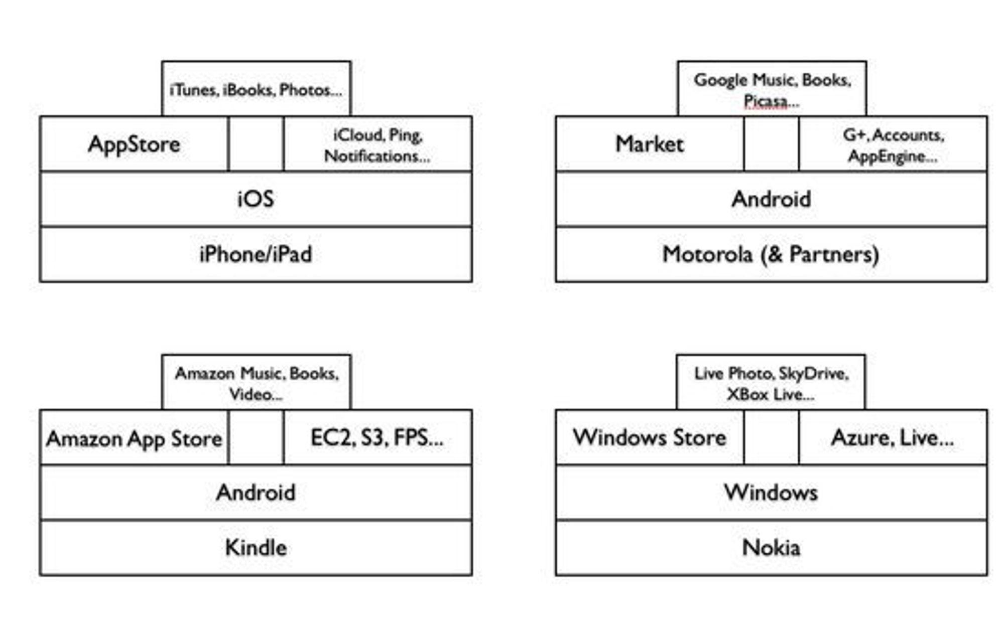 De største økosystemene for smartmobiler og nettbrett, ifølge Mozilla.