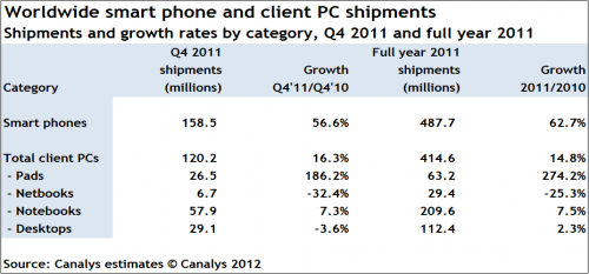 Salget av smartmobiler, pc-er og nettbrett i fjerde kvartal av 2011 og hele 2011 under ett.