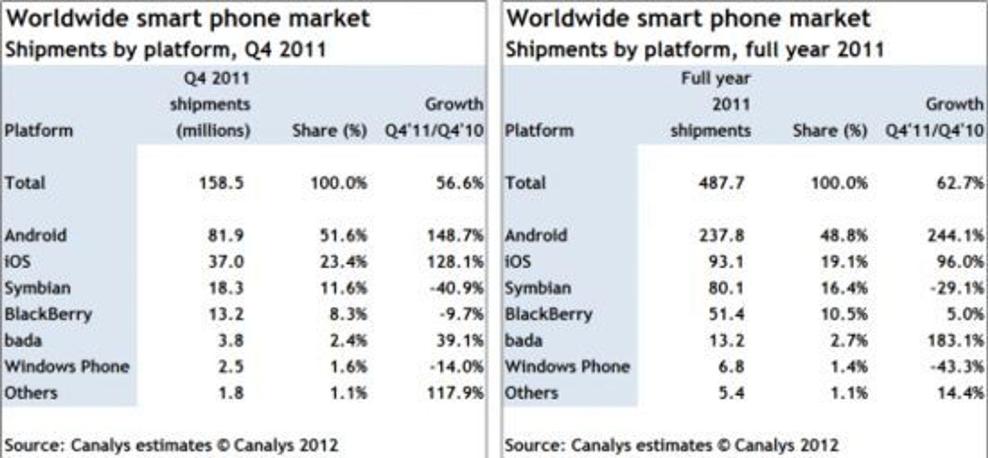 Salget av smartmobiler fordelt på plattform i fjerde kvartal av 2011 og hele 2011 under ett.
