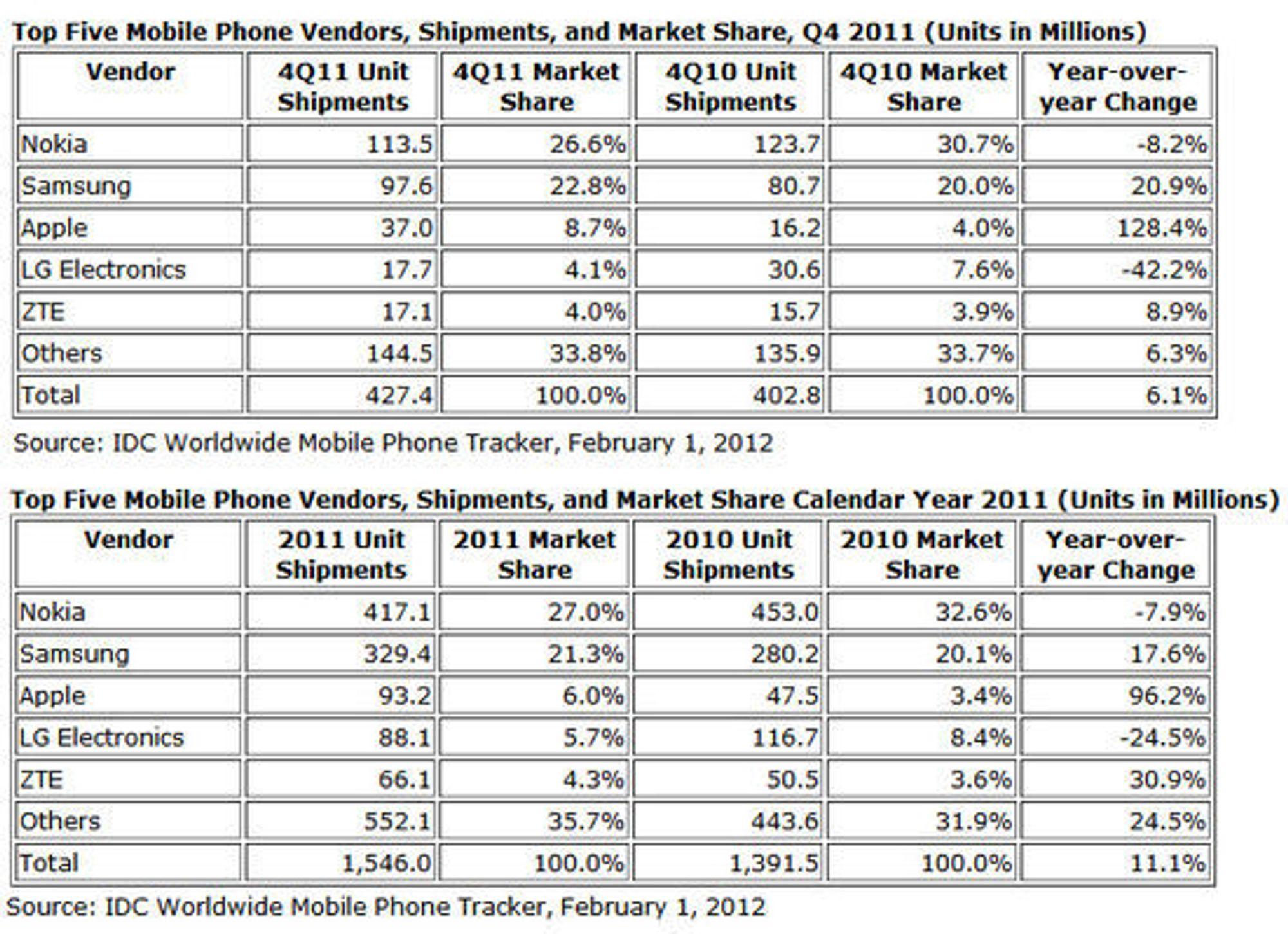 IDC-tall for mobilsalget fjerde kvartal av 2011 (øverst) og for hele 2011 (nederst).