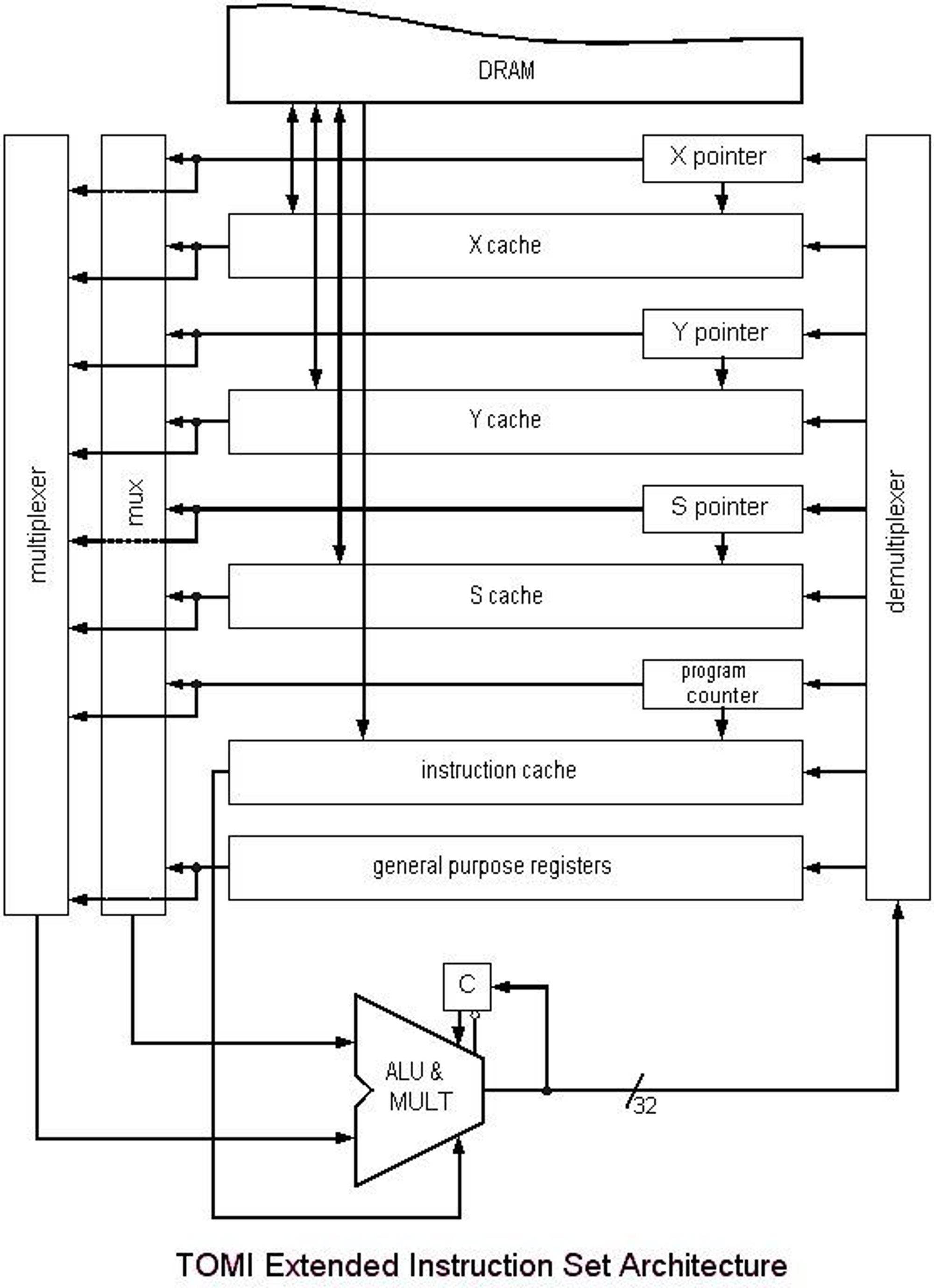 Skisse over arkitekturen i en TOMI-prosessor.