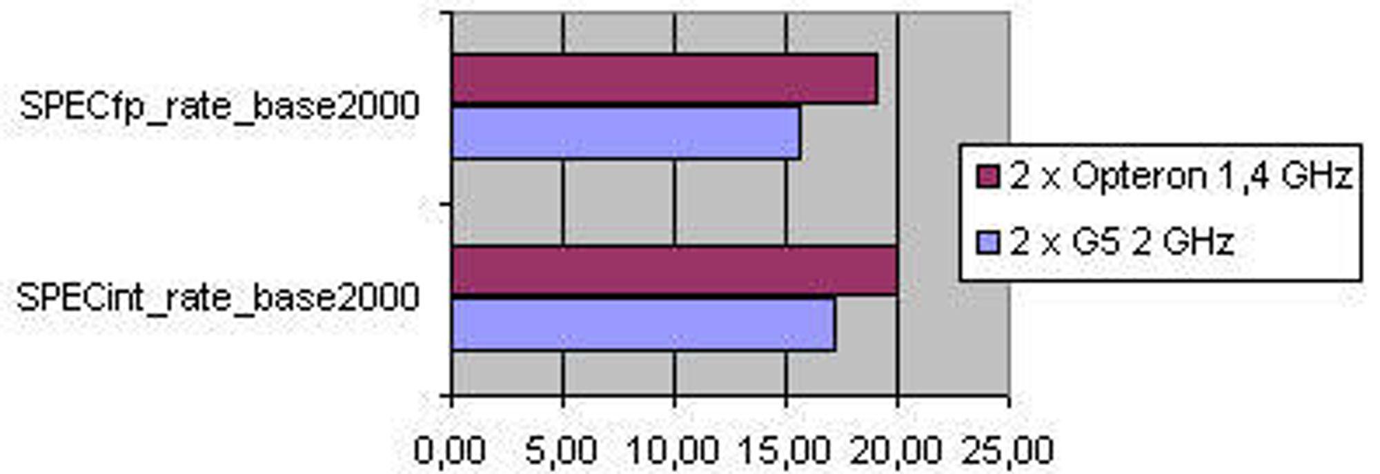 SPECint_rate_base2000 og SPECfp_rate_base2000 utført på maskiner med to prosessorer.  Opteron-maskinen var utstyrt med 4 GB minne, G5-maskinen med 1,5 GB med minne.