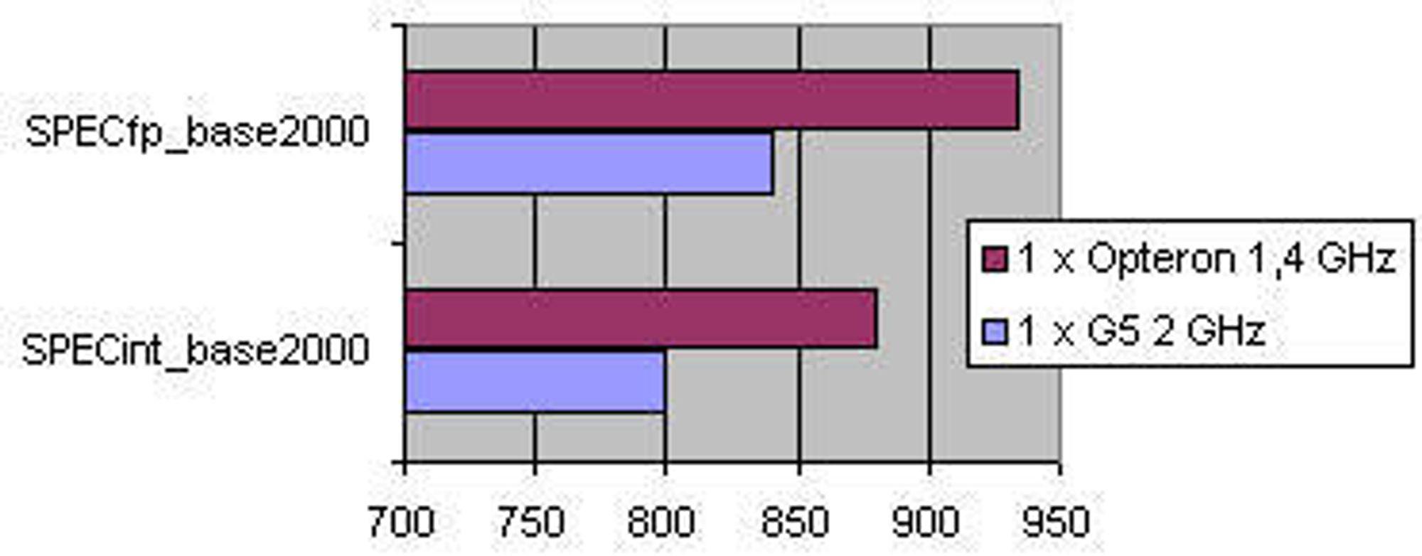 SPECint_base2000 og SPECfp_base2000 utført på maskiner med én prosessor. Opteron-maskinen var utstyrt med 2 GB minne, G5-maskinen 1,5 GB med minne.