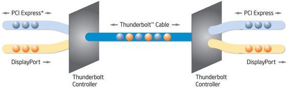 Intels Thunderbolt-teknologi kan sende data basert på enten PCI Express- eller DisplayPort-protokollene gjennom samme kabel.