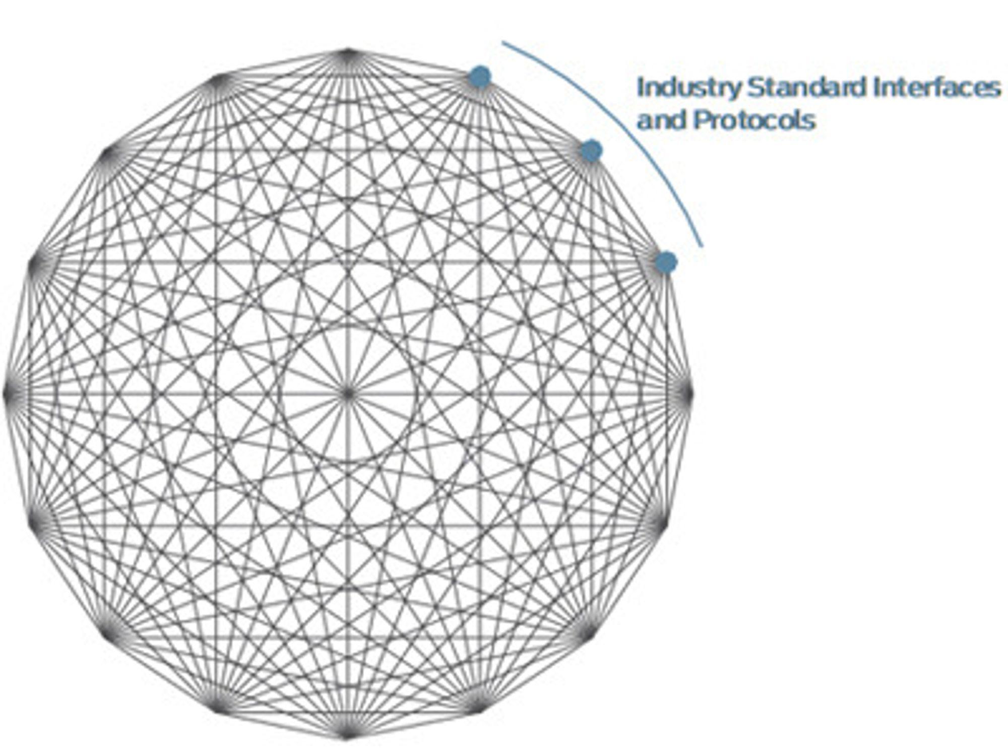 Slik ser et QFabric-nett ut med 16 noder: Mellom hvert mulige par av noder går det en direkte forbindelse.