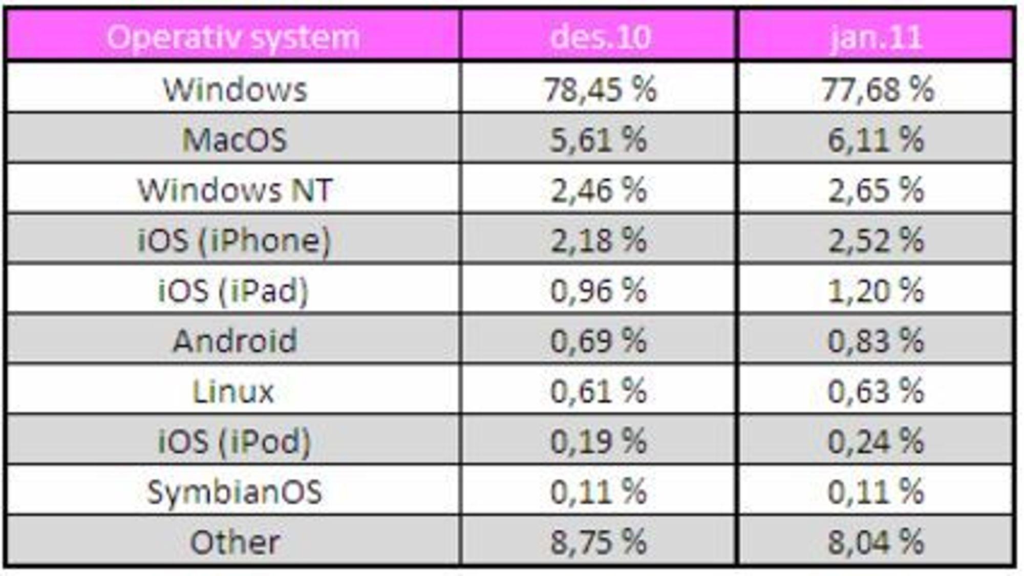 TNS Gallups tall over bruk av operativsystemer ved besøk på store, norske nettsteder.