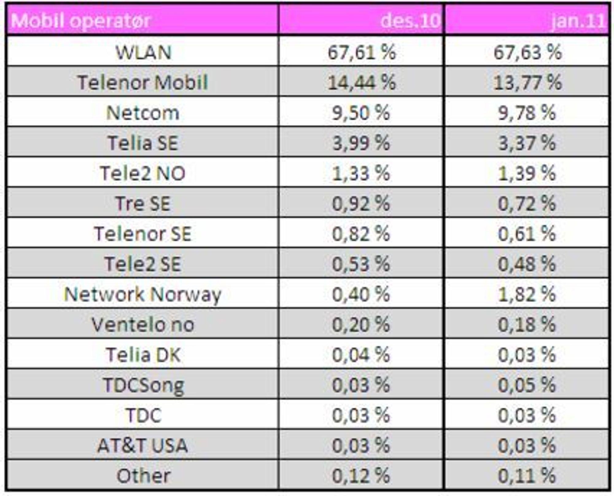 Bruken av mobildata ved besøk på norske mobiltilpassede nettsteder.