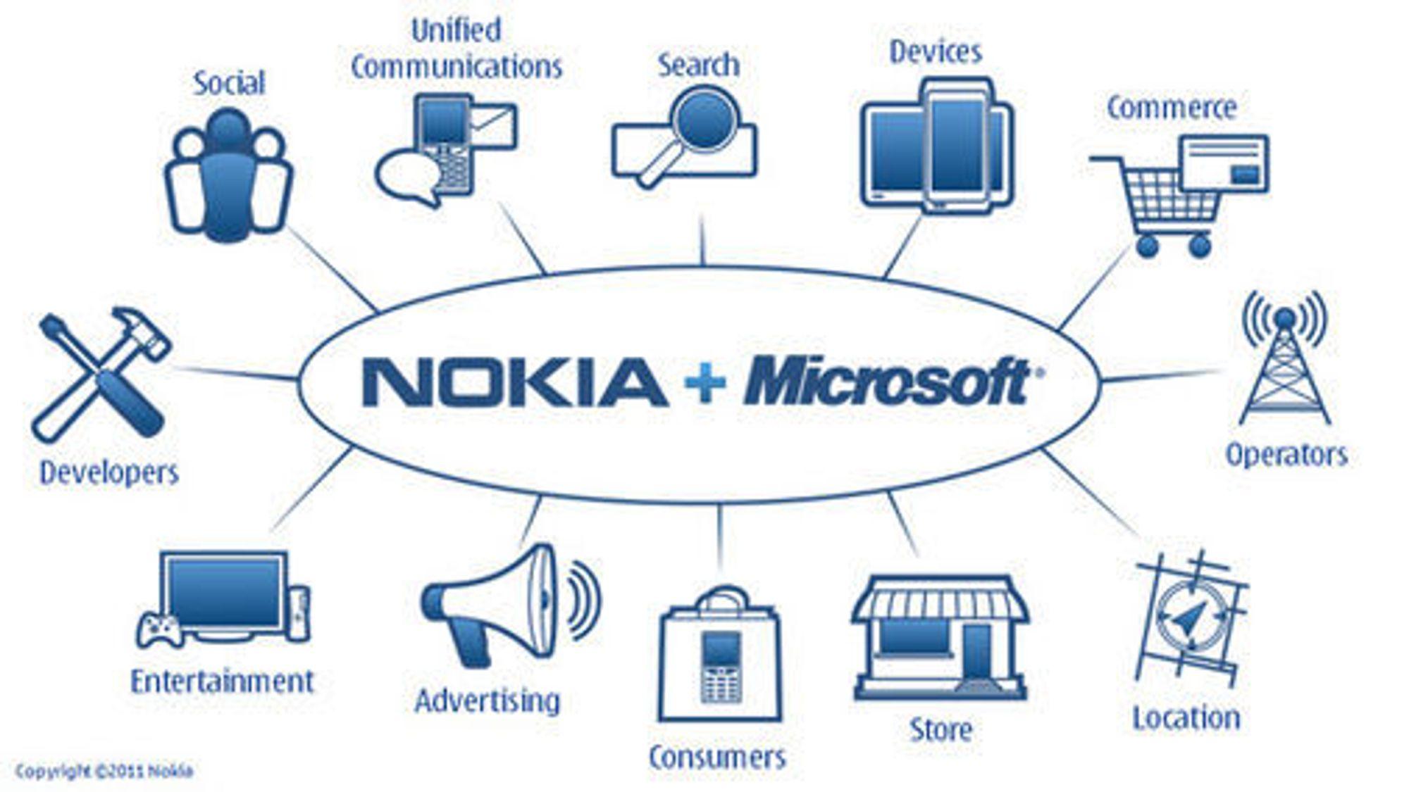 Samarbeidet mellom Nokia og Microsoft berører en mengde områder.