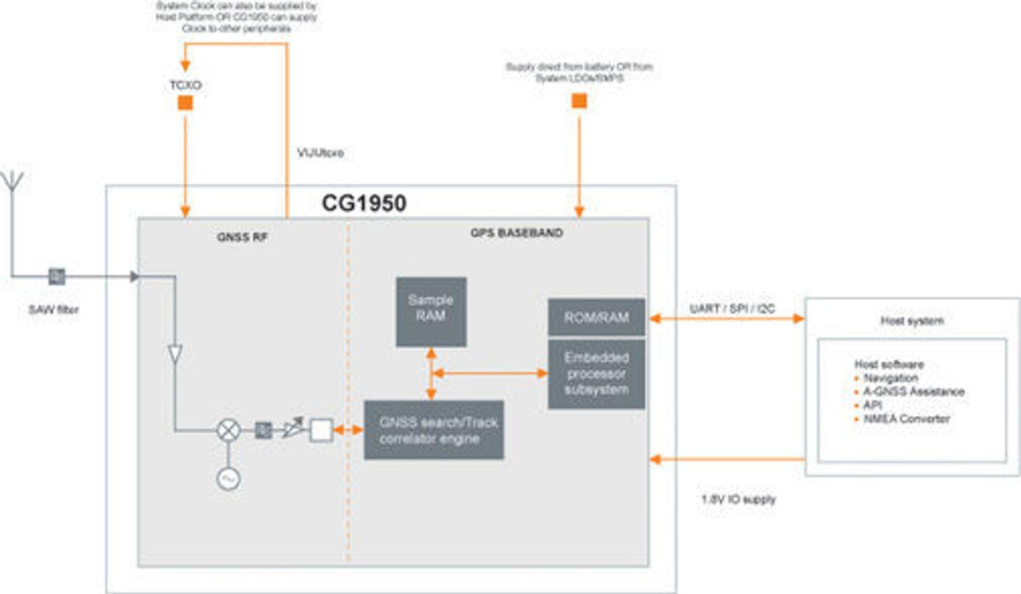 Blokkdiagram over posisjoneringsbrikken CG1950 fra ST-Ericsson.