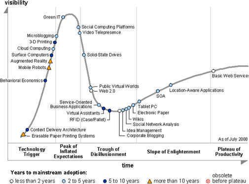 Hype Cycle for Emerging Technologies, 2008. Kilde: Gartner (juli, 2008)