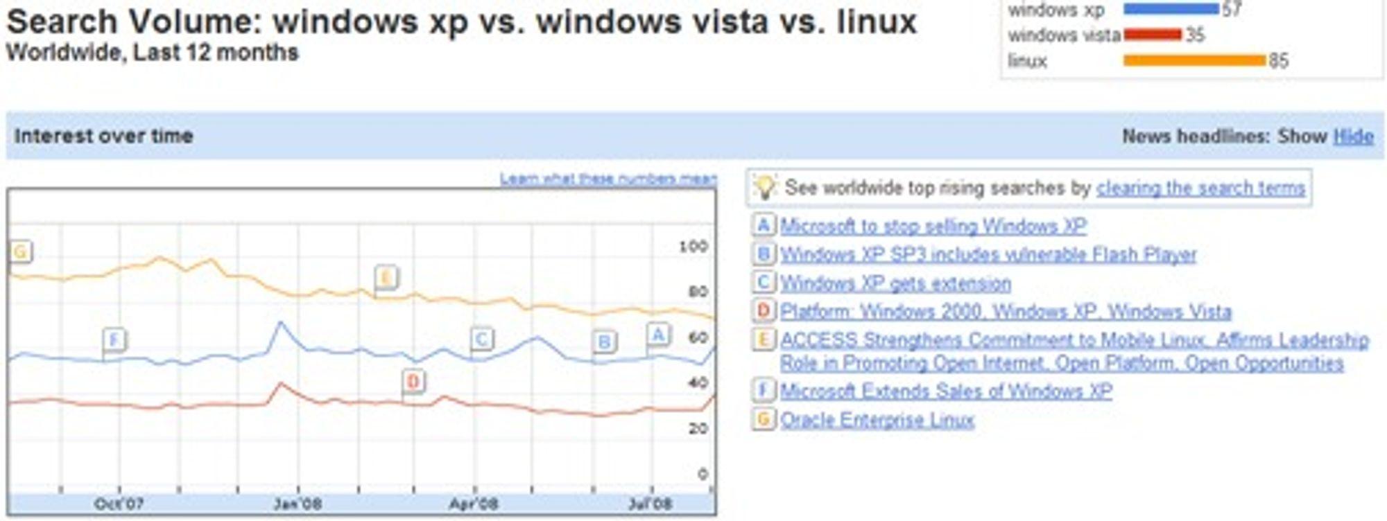 Tjenesten viser at færre søker etter «Windows Vista» enn både «Windows XP» og «Linux». Tallene representerer ikke absolutte søketall, men er normalisert og presentert i en skala fra 0-100.