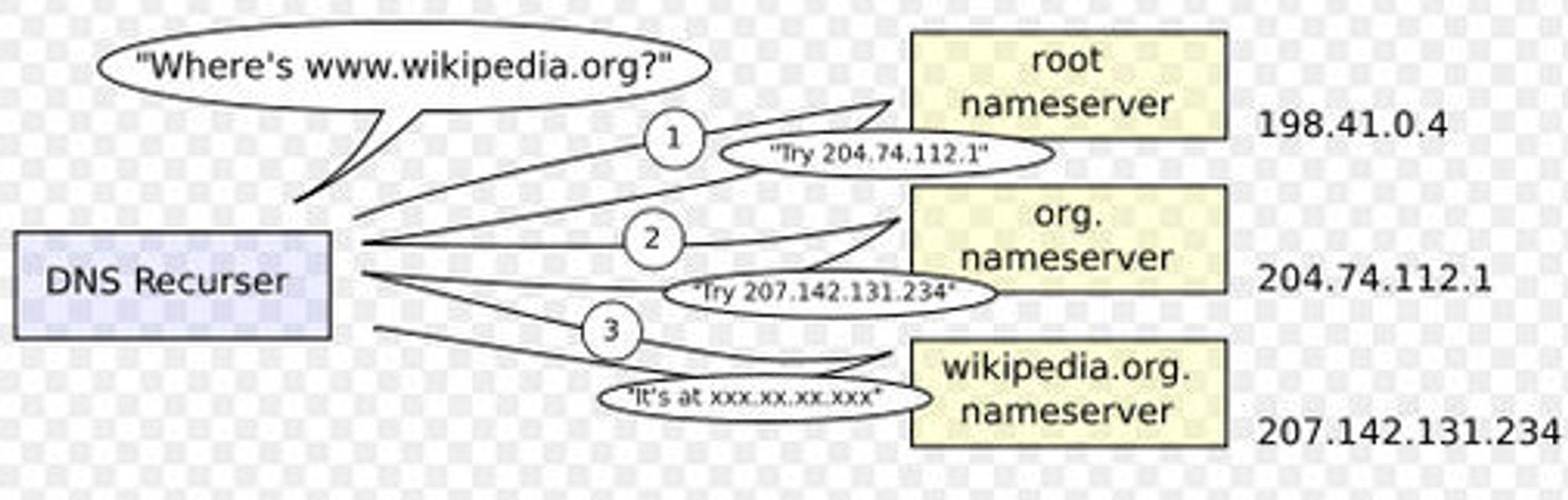 Rekursivt DNS-oppslag. Illustrasjon: Wikimedia Commons.