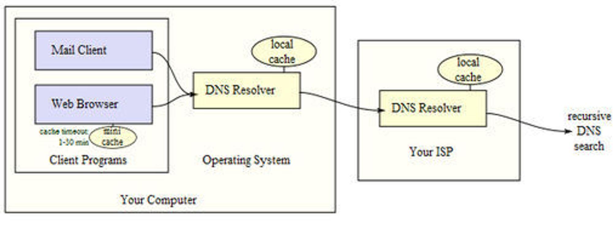 DNS-oppslag fra programmet til OS til ISP til høyere rekursivt oppslag. Illustrasjon: Wikimedia Commons.
