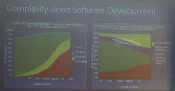 Jo flere kodelinjer det er i et prosjekt, jo større er sjansen for at det kanselleres.