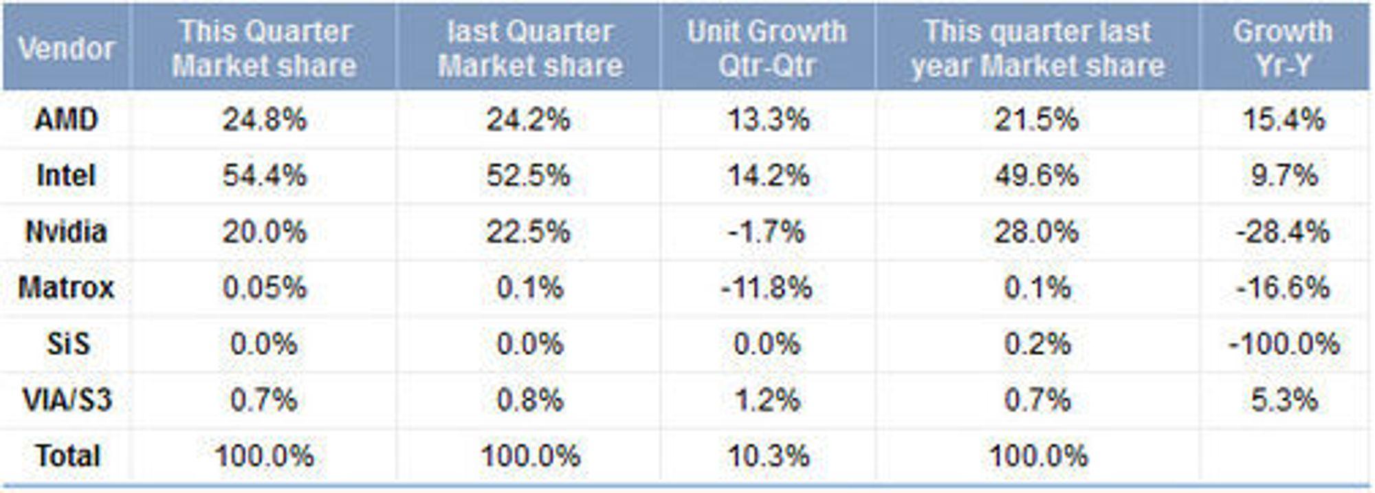 Oversikt over GPU-markedet i første kvartal av 2011, sammenlignet med første og fjerde kvartal i 2010.