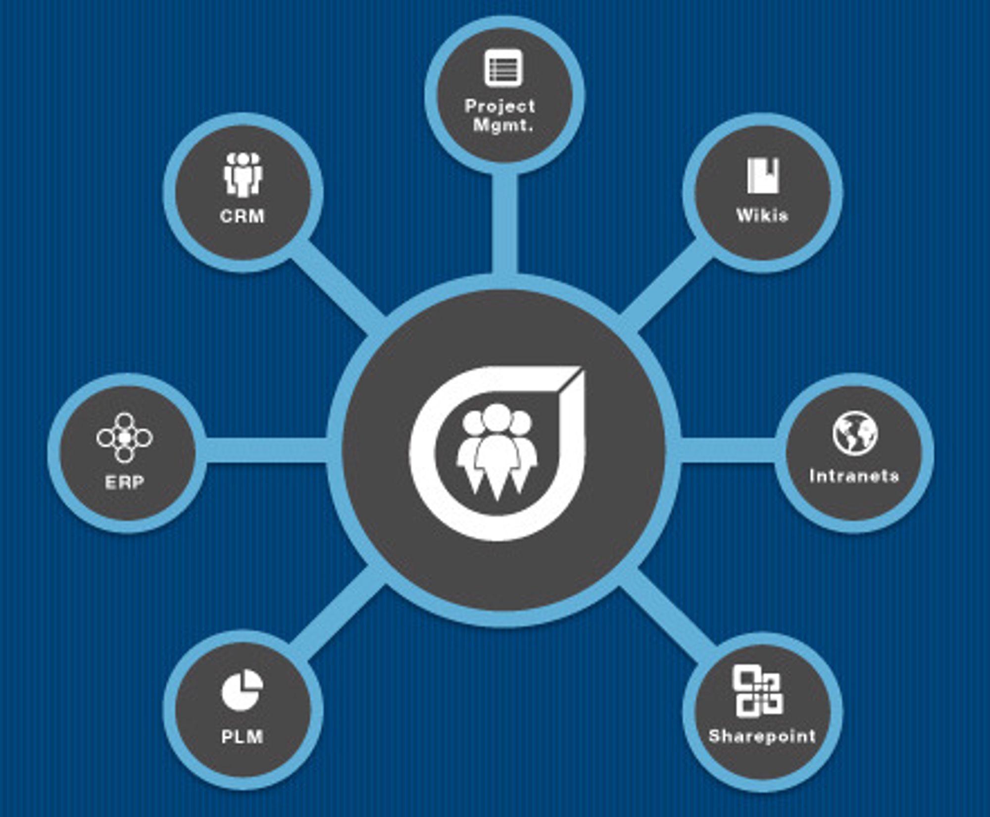 Socialcast fungerer som det sosiale navet for bedriftens ansatte, data og applikasjoner, og fungerer som  intern Twitter og Facebook.
