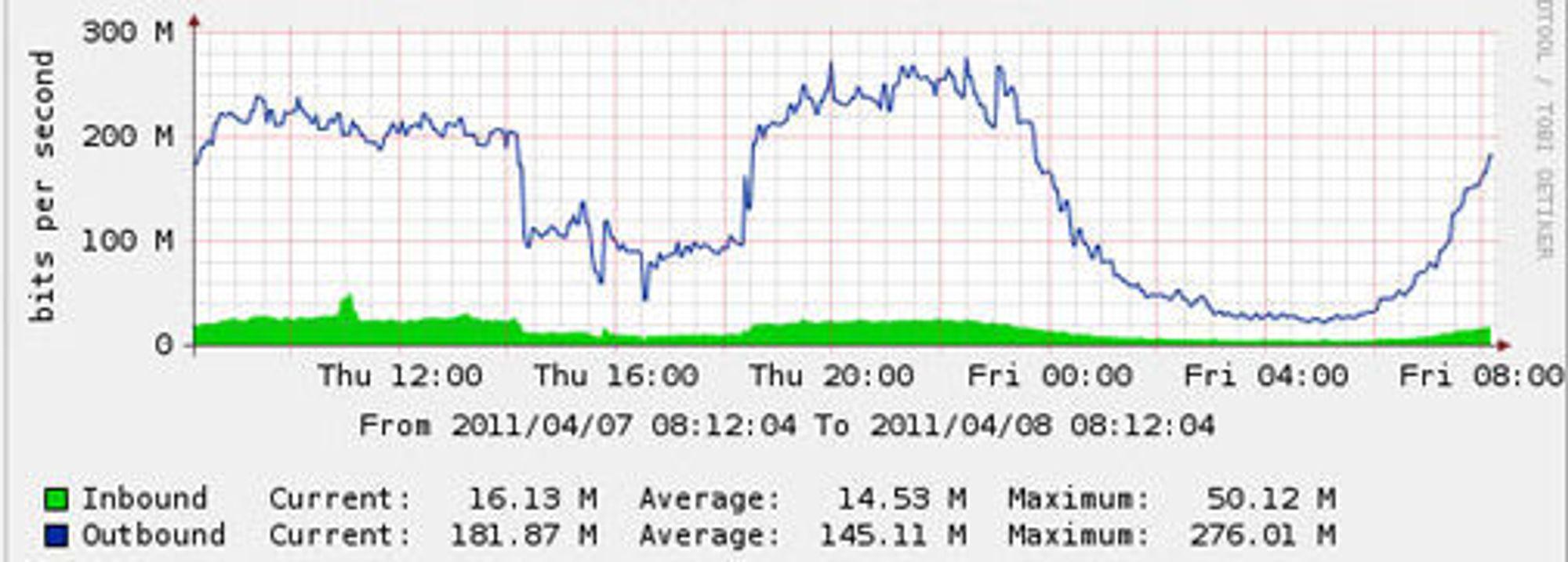 Grafen viser hvordan nettverket til Aller Internett ble kvelt i rundt fire timer torsdag ettermiddag.