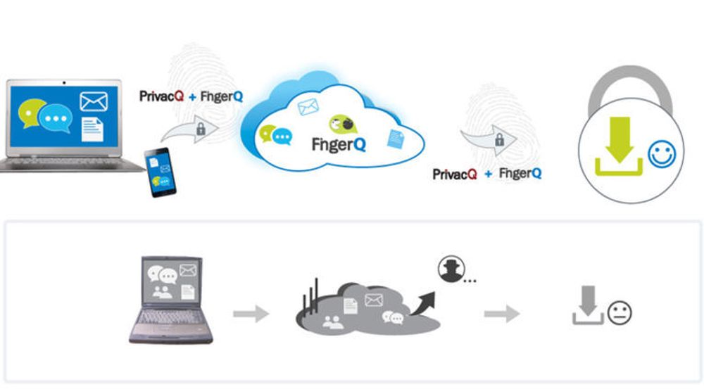 Skytjenesten FingerQ krypterer lynmeldinger og filer for lagring og overføring, basert på fingeravtrykk, slik at uvedkommende ikke kan snope i filer eller meldinger. Den tradisjonelle måten, med fri tilgang for lovlig og ulovlig overvåkning, er gjengitt i grått.